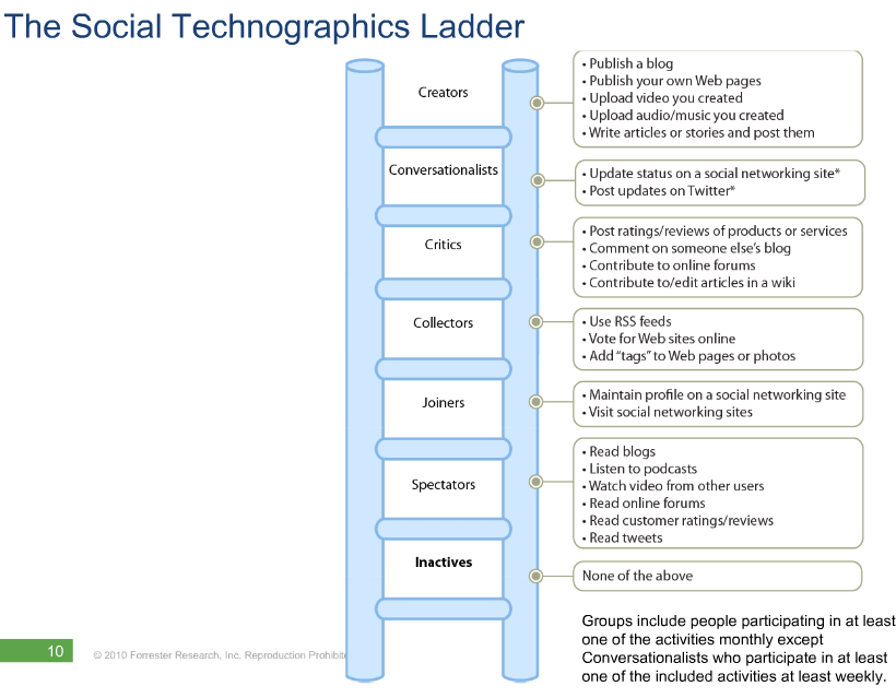 Social Technographics Ladder