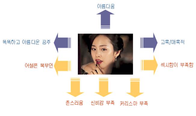 광고 모델 이미지 분석