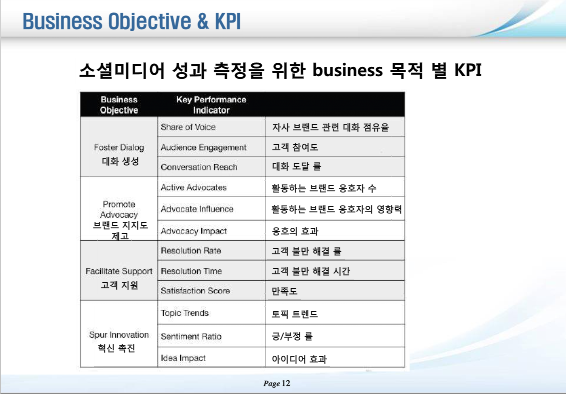 Business Objective and KPI