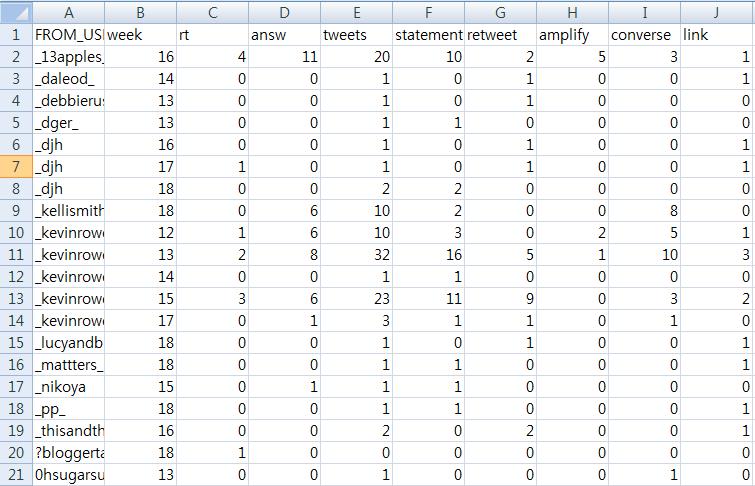 해쉬 태그 분석 로 데이터