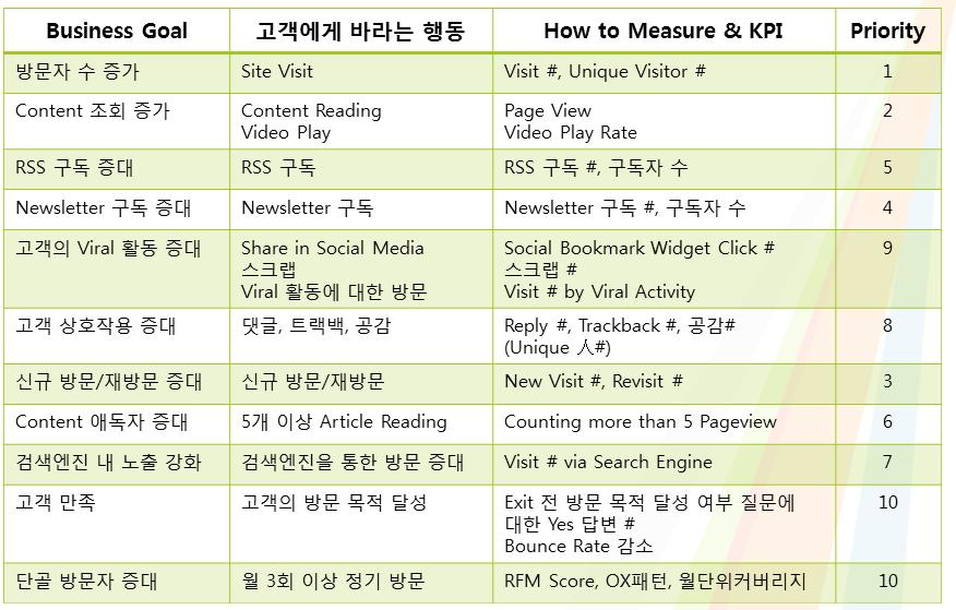 블로그-KPI 예시
