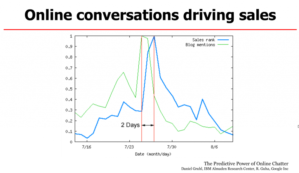 The predictive power of online chatter