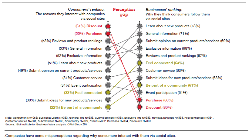 Perception Gap between businesses and customers