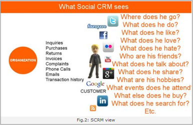 Traditional CRM VS Social CRM