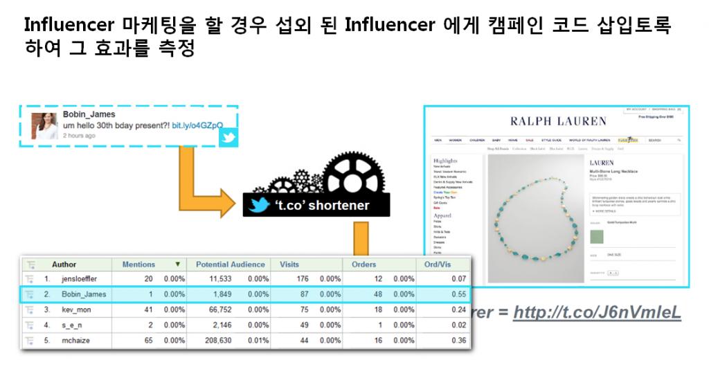 파워블로거 마케팅 효과 측정