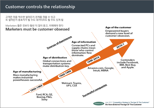 "예시) 포레스터 사에서 2011 년 6월 발표한 ""Competitive Strategy in The Age Of The Customer"""
