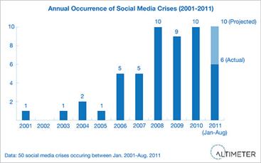 참고) 알티미터 그룹 발표 - 2001년 ~ 2011년 간 소셜 미디어 위기 발생 추이 (빈도)