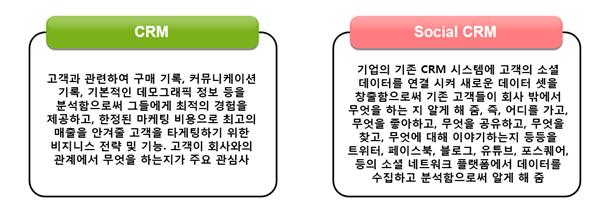 기존 CRM VS 소셜 CRM