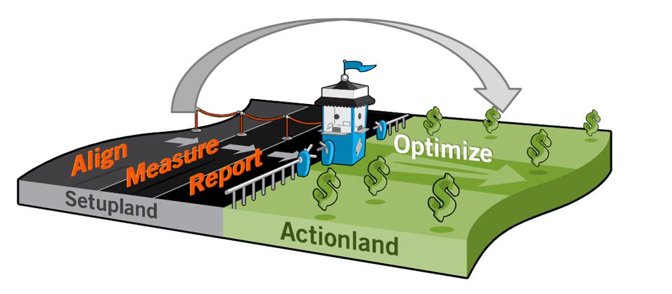 디지털 마케팅 분석 설정의 고비를 넘겨야 분석에 분석에 의거한 실행이