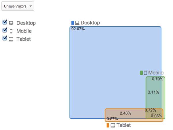 google analytics device overlap graph